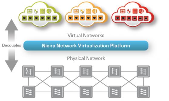 VMware Acquires Once-Secretive Start-Up Nicira for $1.26 Billion
