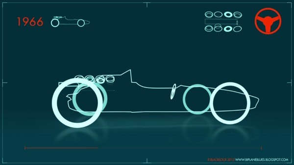 Evolution of the Formula 1 car in 60 seconds [Video]