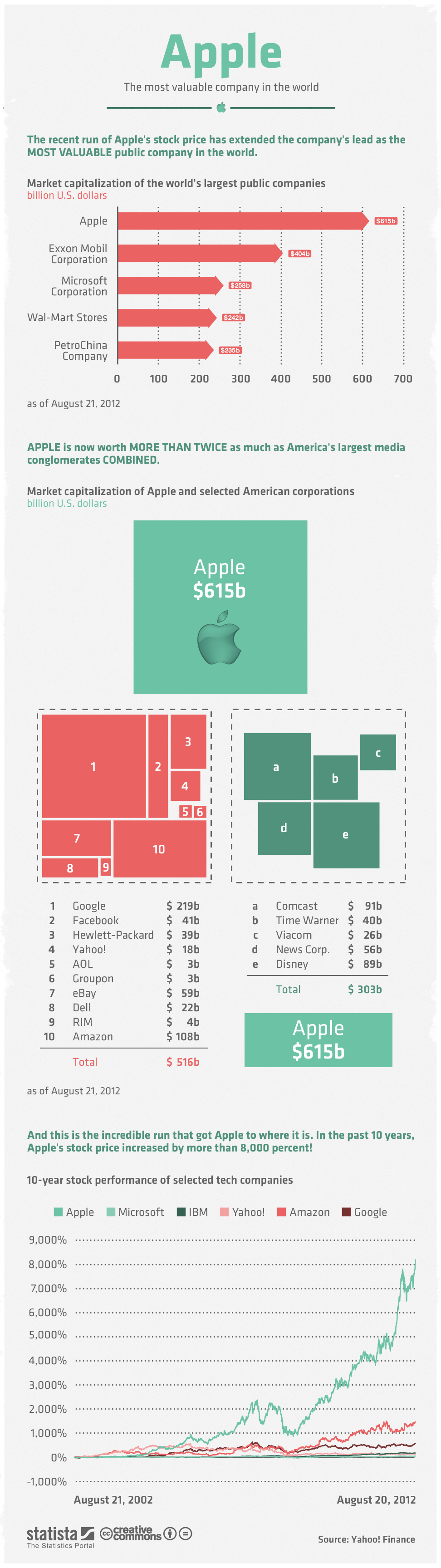 apple ridiculously valuable
