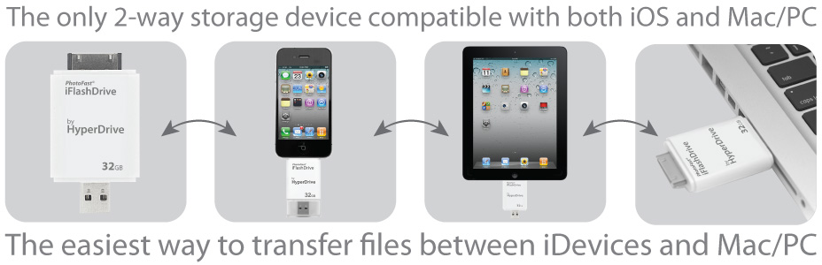iFlashDrive USB: The Only Two Way Storage Device Compatible With iOS and Mac/PC