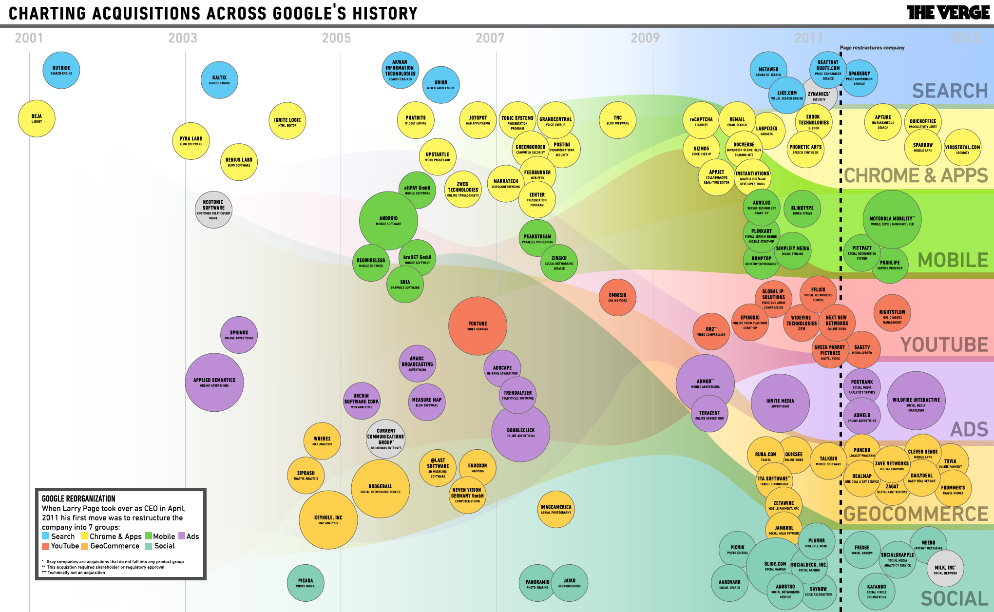 The Charted History of Google's Acquisition Growth [Photo]