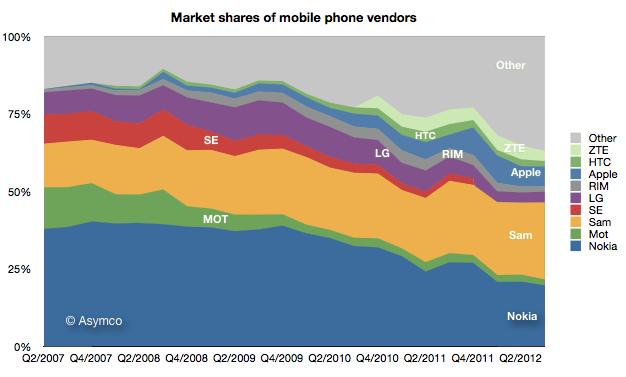 Google Vs Samsung Google vs. Samsung
