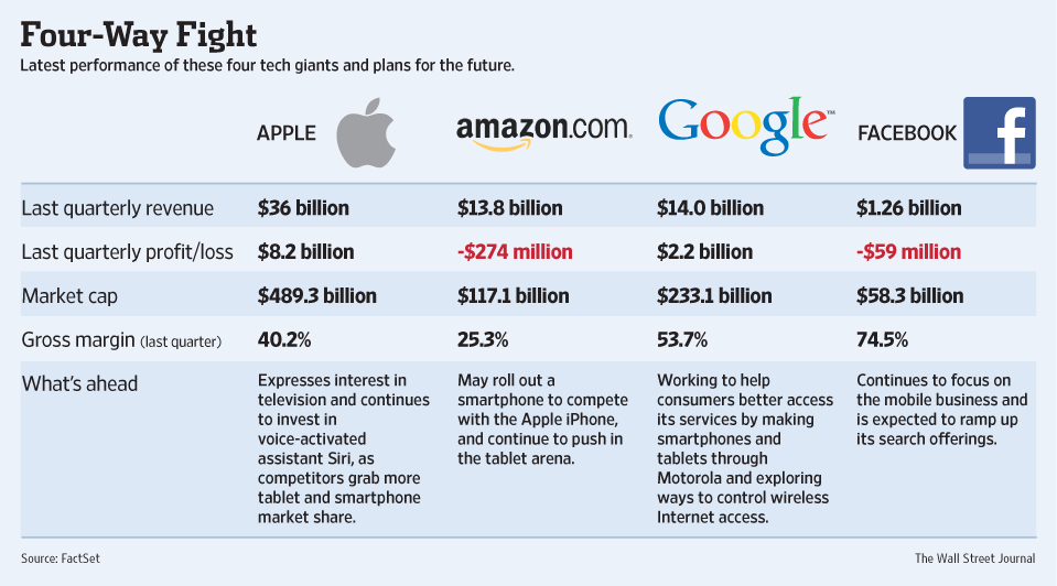 amazon apple facebook google case study 2 days ago  four businesses had, by 2012, grown to dominate the infrastructure that all firms  rely on to reach online customers will the balance of power.