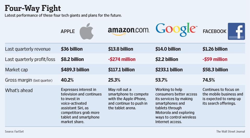 Apple vs. Google vs. Facebook vs. Amazon