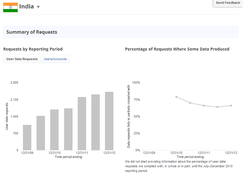 Google Transparency Report India Google Transparency Report   21,389 Requests Received Worldwide; 2,431 From India
