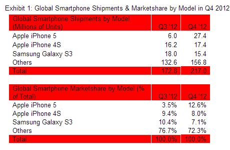 Global_Smartphone_Shipments