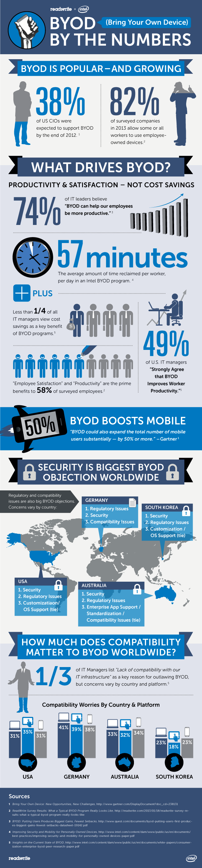 BYOD By The Numbers [Infographic]