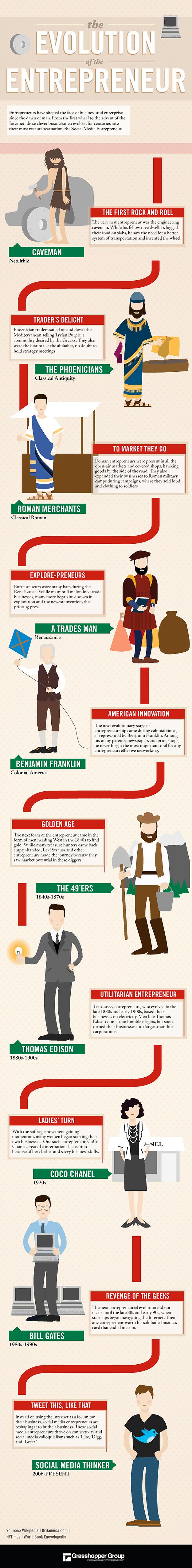 Evolution-of-the-Entrepreneur-Infographic