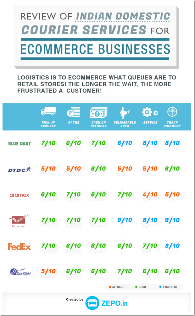 Review Of Indian Courier Services For Ecommerce Companies, IndiaPost Tops