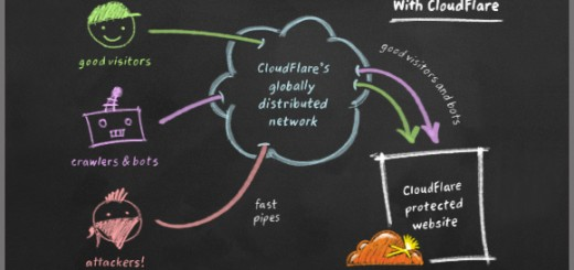 Protect-CloudFlare