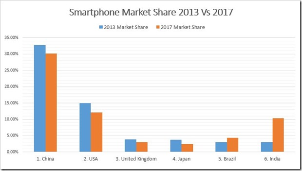 Smartphone-Market-Share-2013-2017