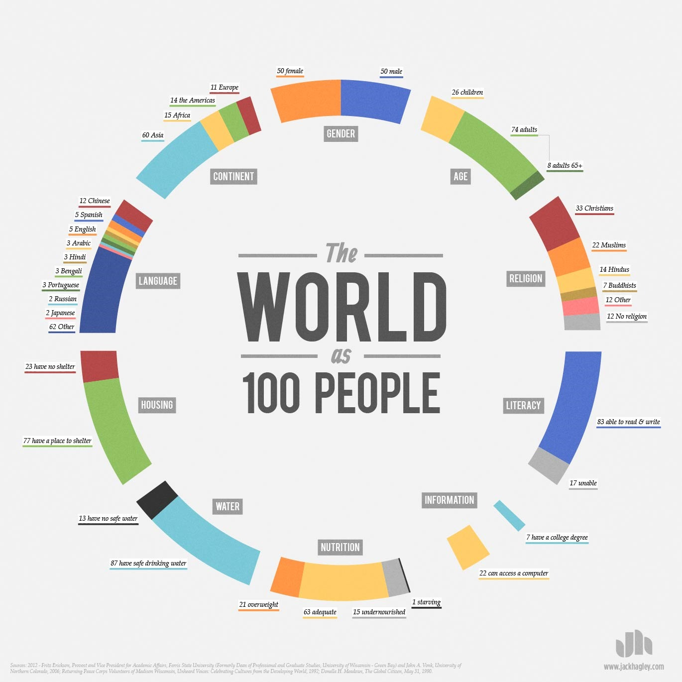 the world as 100 people infographic The World As 100 People [Infographic]
