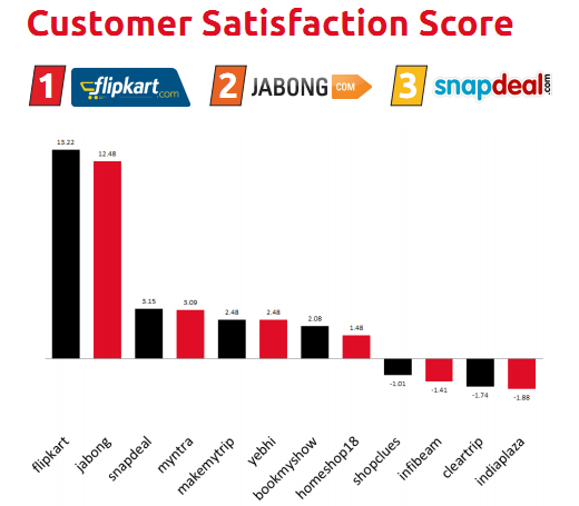 BoxMyTalk_Customer_Satisfaction_Score