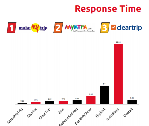BoxMyTalk_Response_Time