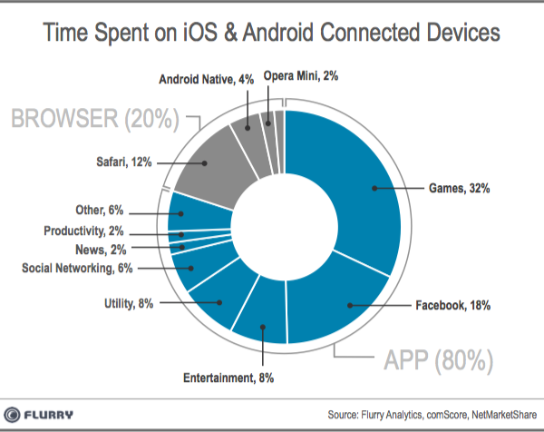 Flurry Five-Year Report on the App World and The Web World