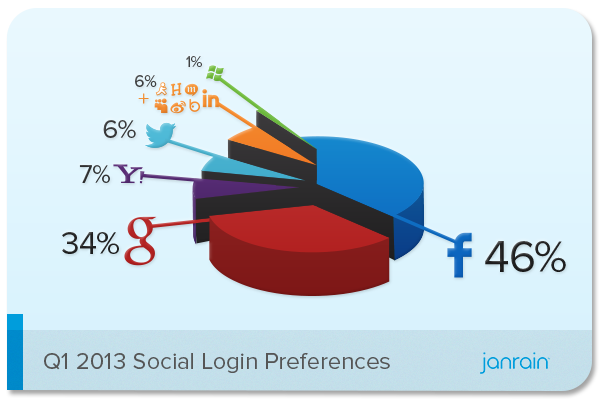 Report: Facebook Leads as Most Popular Social Signup Identity Provider, Followed by Google+