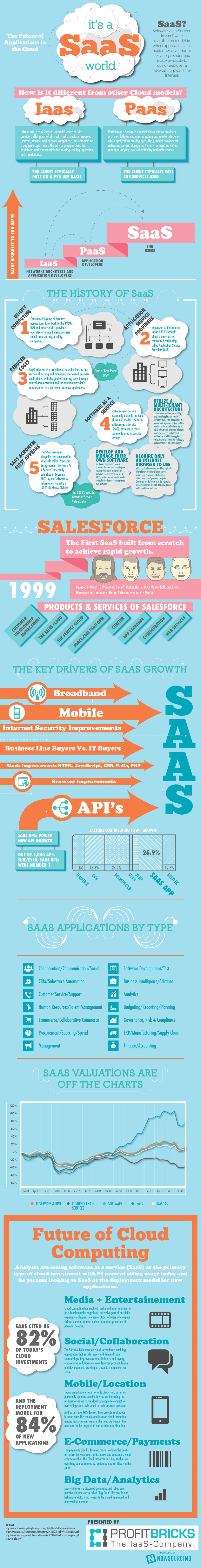 Cloud-Computing-SaaS-Infographic-ProfitBricks