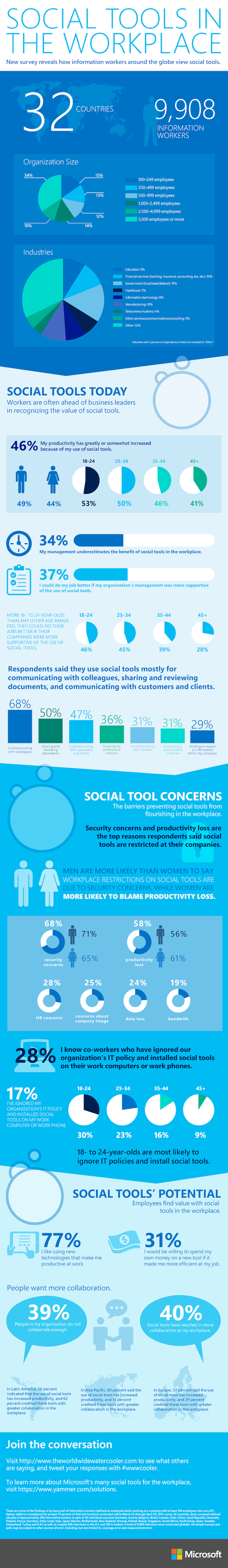 Women Use More of Social Tools in the Workplace [Infographic]