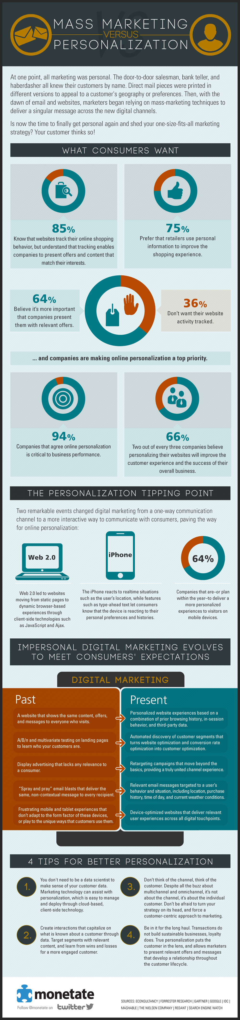 Mass Marketing Vs Personalization [Infographic]