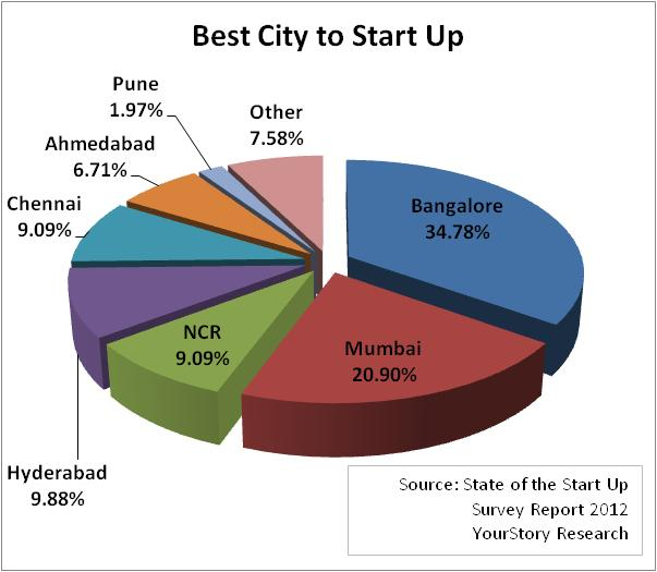 ys The Startup Scene in India: Part 2