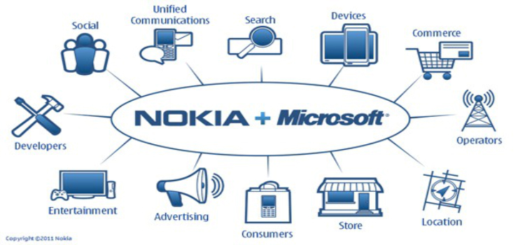 Microsoft about to Buy Nokia's Devices & Services division, License Patents and Mapping for $7.2 Billion