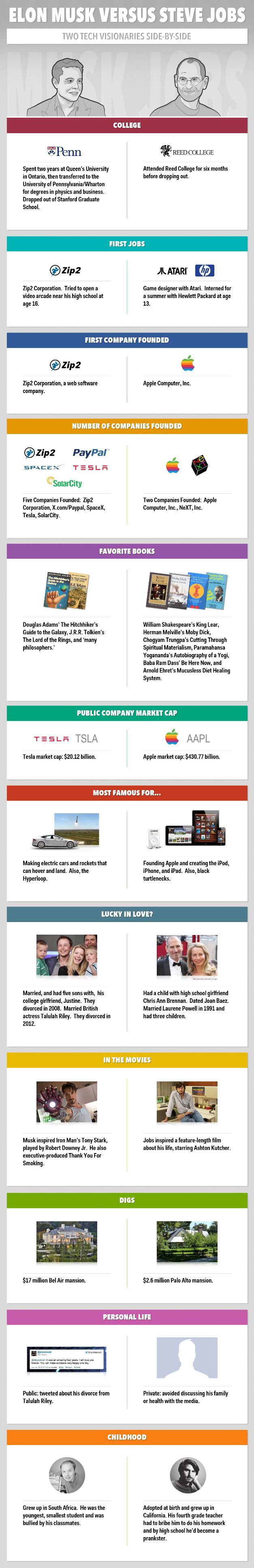 Steve Jobs Vs Elon Musk