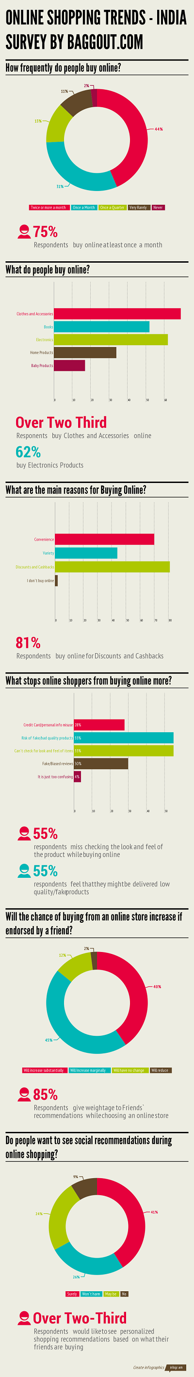 Trends in Online Shopping