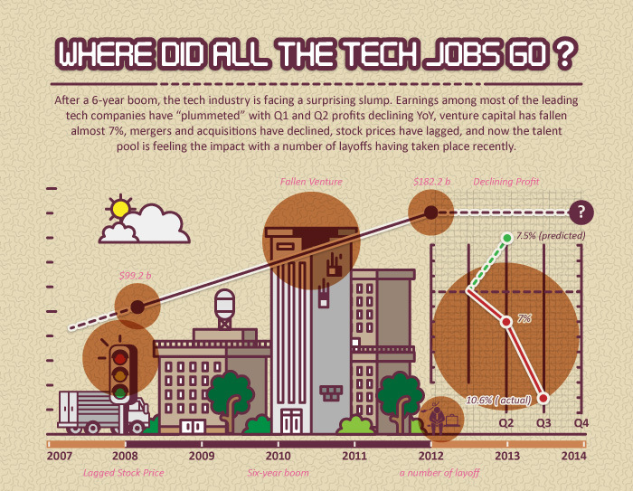 Where Did All the Tech Jobs Go