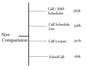 size 300x242 Schedule your important calls with Call Looper