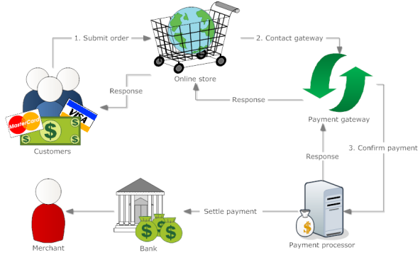 payment gateway diagram1 592x360 Heres what you need to know about Payment Gateways!