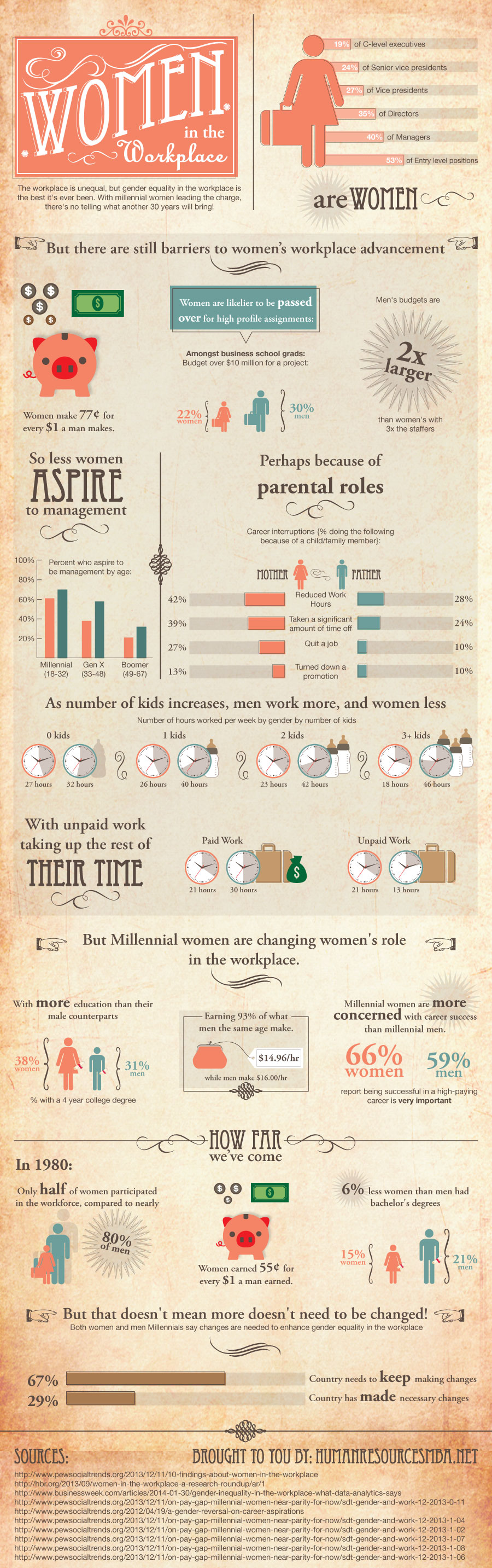 women in workplace [Infographic] Women in the Workplace