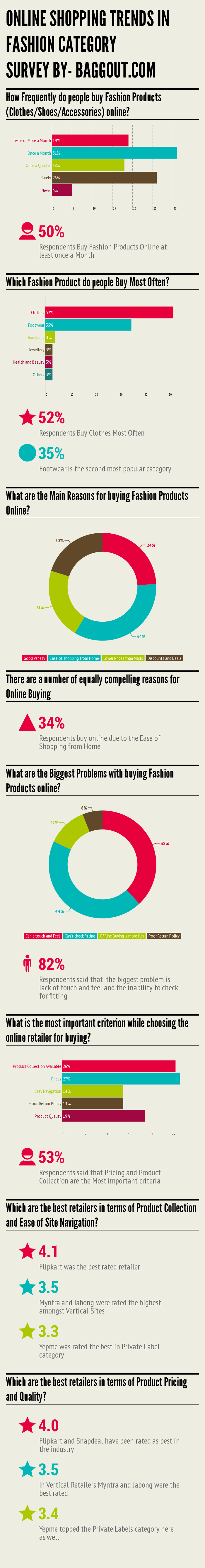 Fashion Category Trends Infographic [Infographic] Online shopping trends in Fashion Category : Snapdeal and Flipkart are rated best in the Industry