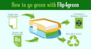 How to go green with Flip4green 300x161 How to go green with Flip4green